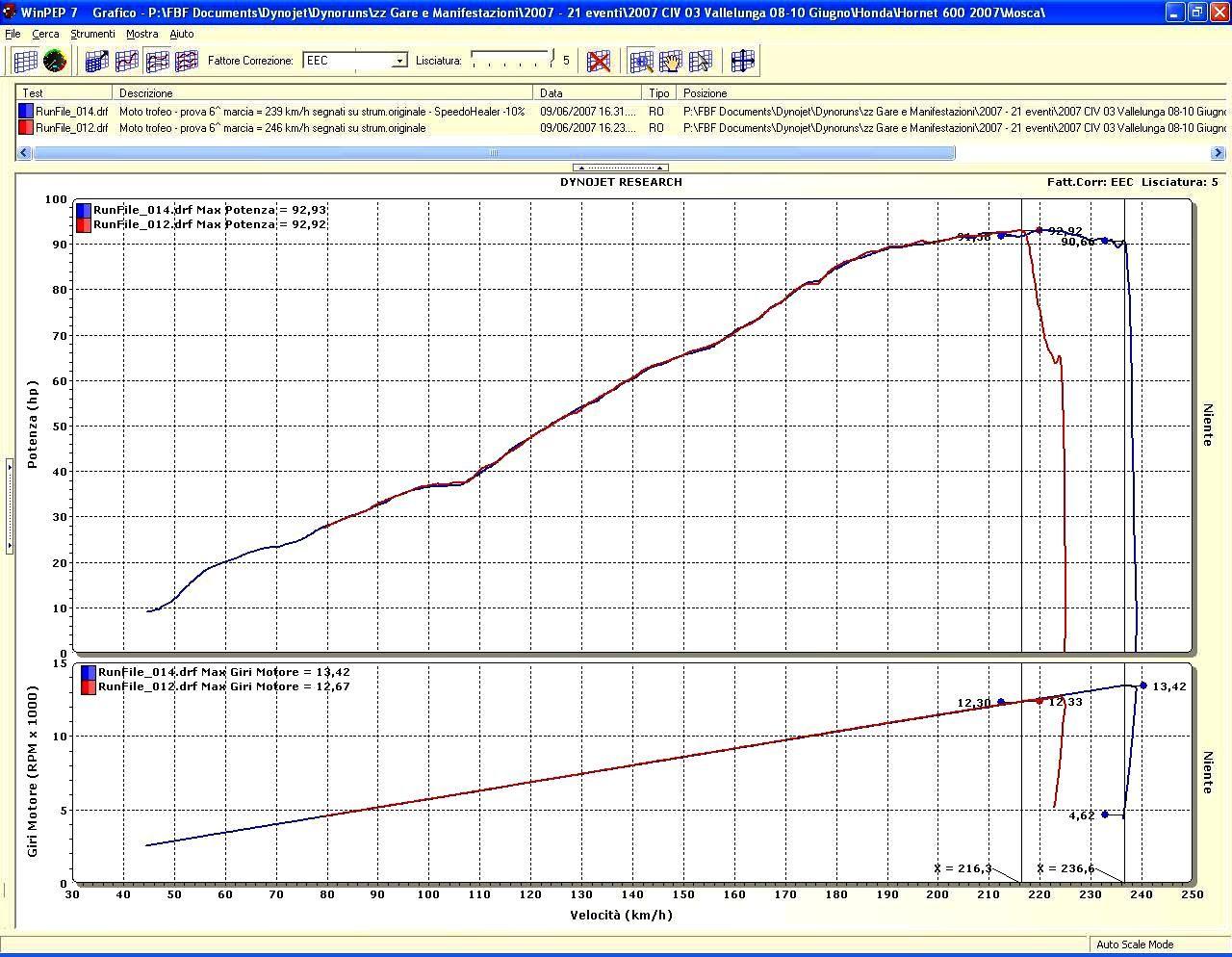Schema Elettrico Honda Hornet : Faster healtech parti speciali per moto